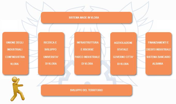 Produttori arredamento industrie legno albania elenco for Ccnl legno e arredamento piccola e media industria